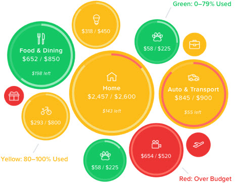 Red, green, and orange bubble chart with personal finance dollar amounts